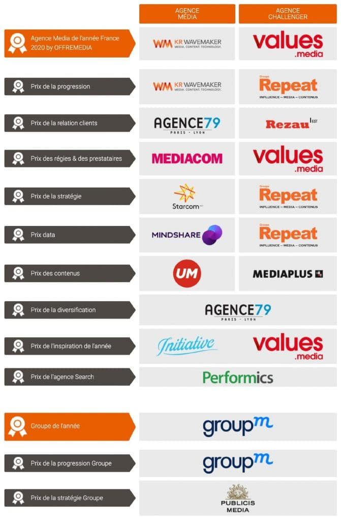 ISEG-partenaire-prix-agence-media-2020-france-OFFREMEDIA